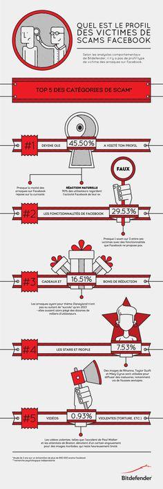 Les arnaques les plus fréquentes sur #Facebook #infographie #scams