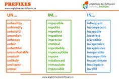 Předpony (prefixes) jsou důležitou součástí anglického jazyka. Můžeme s jejich pomocí tvořit různé slovní druhy, opaky slov, ale i jiné významy při zachování stejného kořene slova. #prefixes