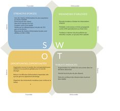 One of users came up with this SWOT diagram for CNN in french. Click on the image to enlarge. #SWOT #CNN