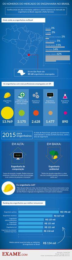 O mapa do mercado de engenharia no Brasil | EXAME.com