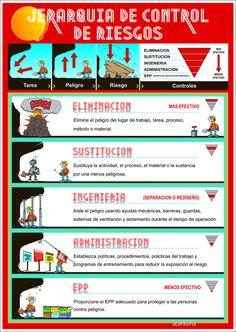 JERARQUIA DE CONTROLES (parraj3) Tags: seguridad señaletica