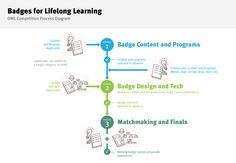 Created in 2007, the Digital Media and Learning Competition is designed to find and inspire the most innovative uses of new media in support of connected learning. The Badges for Lifelong Learning Competition, launched in collaboration with the Mozilla Foundation, will focus on badges as a means to inspire learning, confirm accomplishment, or validate the acquisition of knowledge or skills.
