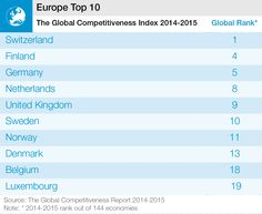 The Global Competitiveness Report 2014 - 2015 | World Economic Forum - The Global Competitiveness Report 2014 - 2015