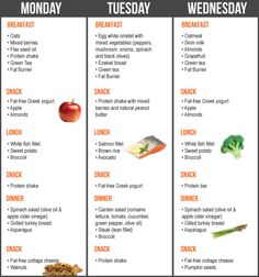 Follow This Fat Burning Meal Plan To Get Ripped Just In Time For ...