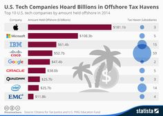 US Tech Firms and Their Billions Offshore #TaxHavens