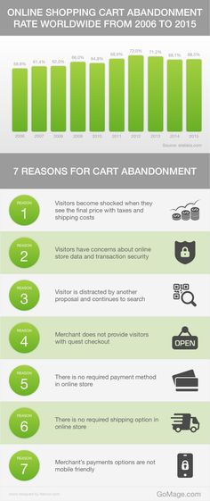 Why Visitors Leave From Your Store Before Purchse?  #shoppingcartabandonment #conversiontips #ecommerce