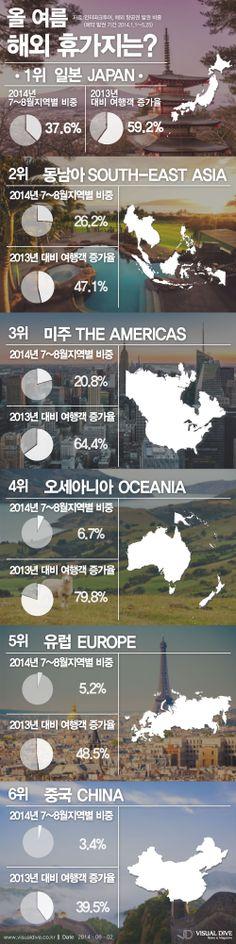 올 여름, 가장 많이 떠나는 해외 휴가지 '일본', 다음은? [인포그래픽] #vacation / #Infographic ⓒ 비주얼다이브 무단 복사·전재·재배포 금지