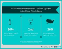 BizVibe Announces the World's Top Wine Exporters in the Global Wine Industry (Graphic: Business Wire)