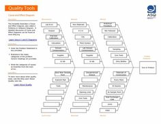 A Free Customizable Fishbone Diagram Template Is Provided To