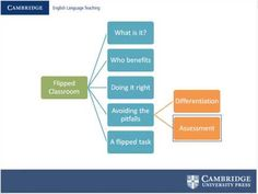 Blended language learning and the flipped classroom | Cambridge ConversationsCambridge Conversations | All things ELT from Cambridge English
