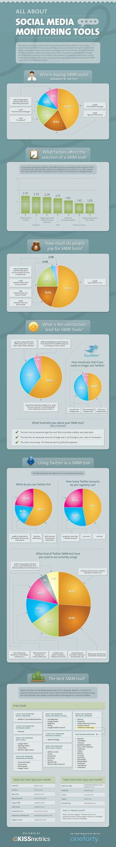 Social Media Monitoring Tools #Infographic