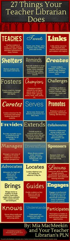 27 Things Your Teacher Librarian Does - an infographic posted at anethicalisland.wordpress.com created by Mia MacMeekin.