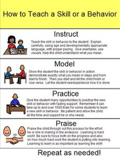 Great info graphic reminder of the steps of teaching a new skill. Teaching Lear… Great info graphic reminder of the steps of teaching a new skill. Teaching Learners with Multiple Special Needs: Instruct, Model, Practice, Praise Instructional Strategies, Teaching Strategies, Teaching Tips, Classroom Behavior, Autism Classroom, Special Education Behavior, Behavior Rewards, Google Classroom, Behaviour Management