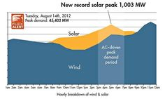 On August 14, solar power feeding into the California grid peaked above 1,000 watts for the first time.