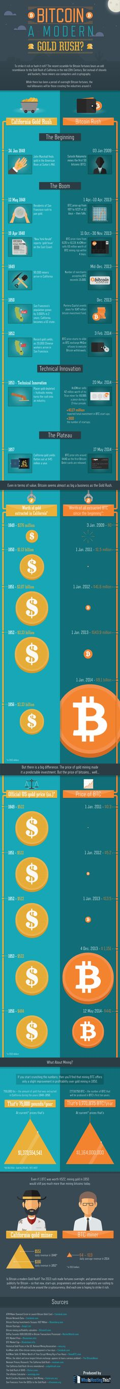 Bitcoin Rush Compared to California Gold Rush in 19th Century - American Hard Assets