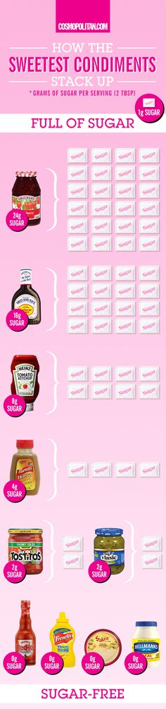 CONDIMENTS HEALTH CHART: Pin this chart and compare what's in your fridge and kitchen cabinets! You'll be shocked by how much sugar there is in popular condiments and add-ons. Click through to learn more ways to cut out sugar and eat healthier!
