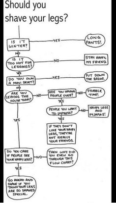 Leg shaving decision tree.