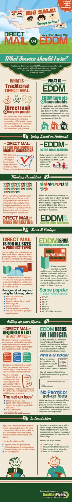 EDDM (Every Door Direct Mail) or Traditional Mail Services Infographic