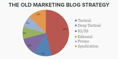 HubSpot's Ginny Soskey on Their Epic Blog Publishing Experiment