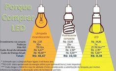 Dicas da Lucy PLANETA SUSTENTÁVEL: PORQUE USAR LAMPADA DE LED?