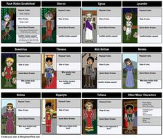 Follow each character from A Midsummer Night's Dream by creating a character map!