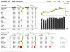Multiple Charts Variance Analysis As Waterfall Dashboard