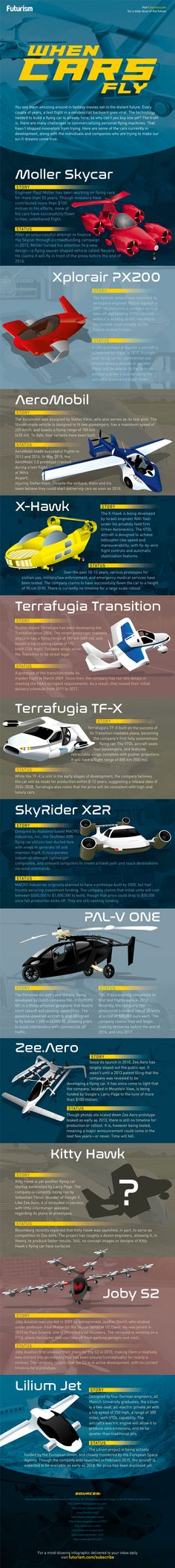 Flying Cars: A Future Buyer's Guide [Infographic] — While automobile manufacturers are busy chasing autonomy on the ground, a handful of innovators and dreamers are chasing a much bigger moonshot: the flying car. It's been a staple of science fiction for centuries. Now, it may finally be on the brink of reality. Here are the flying cars of tomorrow. — https://futurism.com/images/flying-cars-of-tomorrow-infographic/