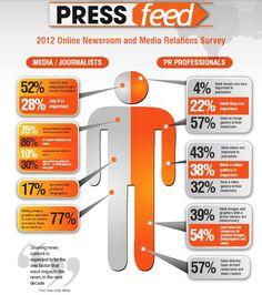 Rozumí lidé z PR novinářům? V mnohém vůbec ne: Marketing journal