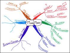 Mapas Mentais - Mais Tempo - administração do tempo, produtividade e life…
