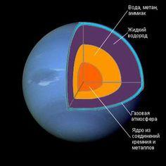 Картинки по запросу уран планета