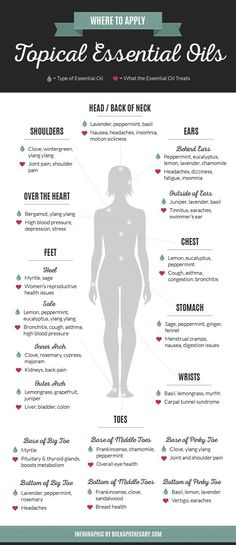 Topical essential oils #Aromatherapy