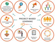 What is Project-Based Learning? Project-based learning is a way of learning in which students acquire content knowledge and skills in order to answer a driving question based on an authentic challe… Problem Based Learning, Inquiry Based Learning, Ways Of Learning, Problem Solving Skills, Project Based Learning, Learning Tools, Student Learning, Blended Learning, Teaching Math