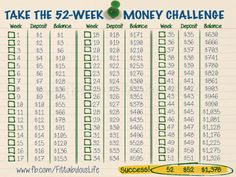 A goal for 2014 for many people is to START a SAVINGS! Sometimes it can be difficult to start saving money as you might not know how much you need to save each month, or feel you cannot work it into your budget. Try a different and easy approach to tackling your savings goals by doing this 52-Week Money Challenge. You begin with $1, and each week add $1 to the amount you are saving (Example: week 1 save $1, week 2 save $2, etc.). By the end of the year, you'll have $1,378!