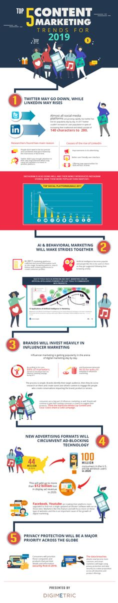 Brew Interactive is a content marketing agency in Singapore which helps the client with its new and creative content strategy, content development and content distribution. Content Marketing Strategy, Influencer Marketing, Management Tips, Singapore, Insight, Digital Marketing, Infographic, Investing, Social Media