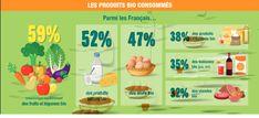 Les produits bio consommés selon le baromètre 2018 de l'agence bio #bio #produits #cuisine #alimentation Agriculture Biologique, France, Organic Recipes, Food, Organic Cooking, Drink, Natural Kitchen, Essen, Meals
