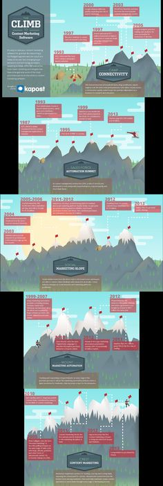 The adoption of content marketing as central discipline in the enterprise, and the arrival of #contentmarketing #software as a bona fide segment, was the result of a long climb. Advancements in technology changed buyer behaviors, which in turn led to innovators creating new solutions to address those shifts, which led to more changes. #infographic