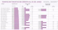 Banco Agrario, el de mejor tasa para tarjeta de crédito