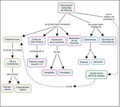 OPTIMIZACIÓN DE CAMPAÑAS EN ADWORDS  ¿Dónde está el error? Mapa conceptual realizado con CmapTools para la asignatura Documentación Periodística http://www.upf.edu