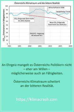 1997 formulierte die Politik ausgehend von der Kyoto-Klimakonferenz als Ziel die Treibhausgasemissionen bis 2012 um 13% zu reduzieren. Bis zum Jahr 2000 wurde wenigstens das Ziel nicht ganz aus den Augen verloren (die Kurve – blaue Linie – nimmt leicht ab). Das Klimaziel von Kyoto wurde 2012 deutlich verfehlt. Die Zeit für Klimaschutzmaßnahmen verkürzte sich, 2012 wurde ein neues Ziel vereinbart, welches drastischere Einsparungen erforderte – das Versäumte war aufzuholen. Kyoto, Bar Chart, Joy, Feelings, Blue Line, Greenhouse Gases, Goal, Politics, Glee