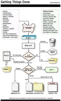 GTD Process Chart
