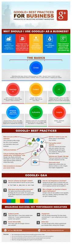 Stat: Best Practices for Google Plus | Travel Agent Central