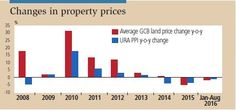 changes in property prices