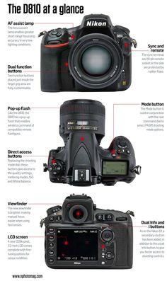 Nikon D810 Tips. N-Photo 10-2014