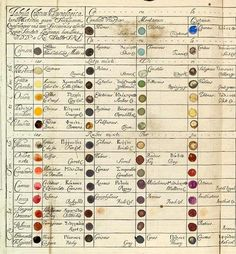 'Table of Physiological Colors Both Mixt and Simple' by Richard Waller, 1686
