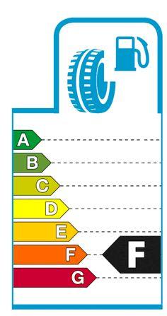 Eficienta consumului de combustibul Bar Chart, Places To Visit, Money, House, Ideas, Silver, Haus, Thoughts, Homes