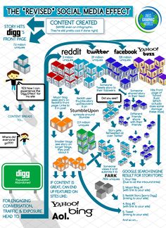 The revised social media effect | Infographic by MarketingConversation