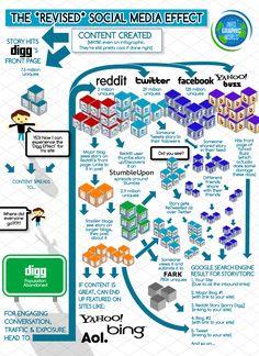 Revised-Social-Media-Effect