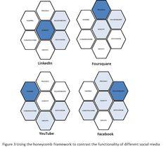 Social Media Ecology: Honeycomb Framework (in detail)