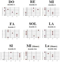 There are only 3 essential elements on how to learn to strum your way through guitar lessons. First, purchase your own guitar. Guitar Strumming, Acoustic Guitar Chords, Guitar Tabs Songs, Guitar Chords Beginner, Music Chords, Guitar Notes, Ukulele Chords, Music Theory Guitar, Music Guitar