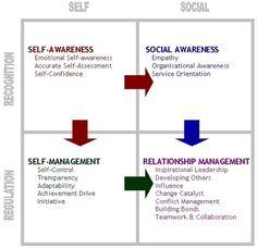Goleman's ET | Emotional Intelligence | EDUcation4.0 | EDUCACIÓN Y VALORES | Scoop.it